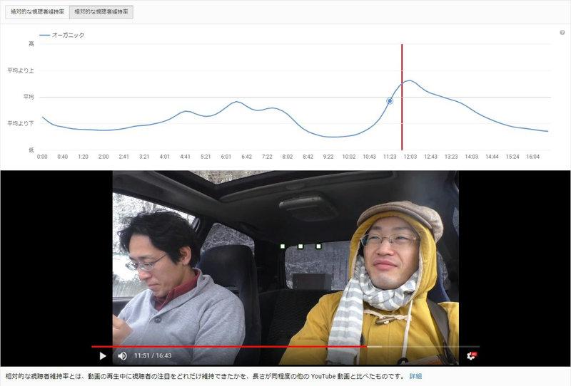 YouTube動画離脱3