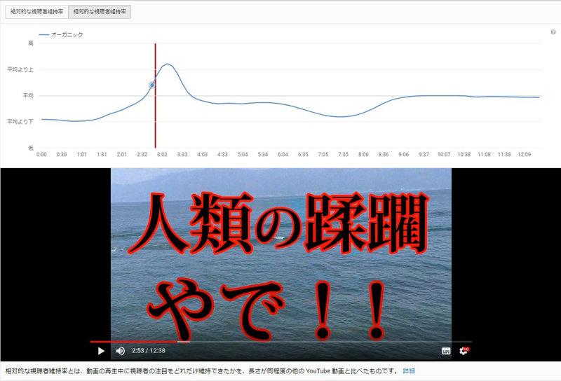 YouTube動画の離脱率