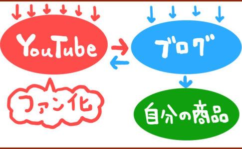 YouTubeとブログのコラボ